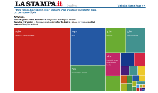 Figure 37. The Italian version of <em>Where Does My Money Go?</em> (La Stampa)