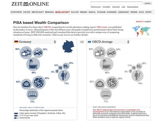 Figure 18. <em>PISA based Wealth Comparison</em> (Zeit Online)