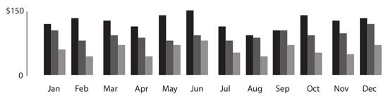 Figure 100. A grouped bar graph