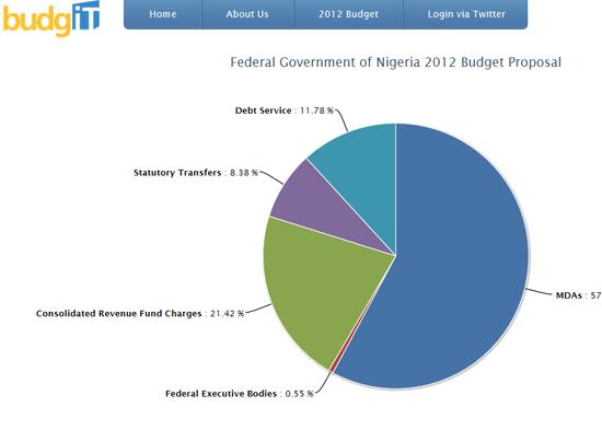 Figure 114. <em>The BudgIT cut app</em> (BudgIT Nigeria)