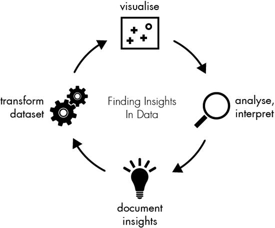 Figure 71. Data insights: a visualization (Gregor Aisch)