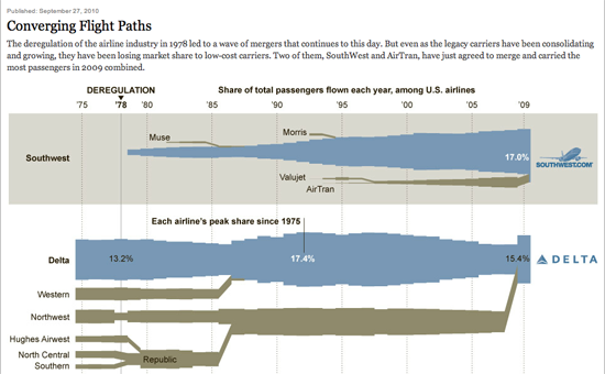 Figure 88. <em>Converging Flight Paths</em> (New York Times)
