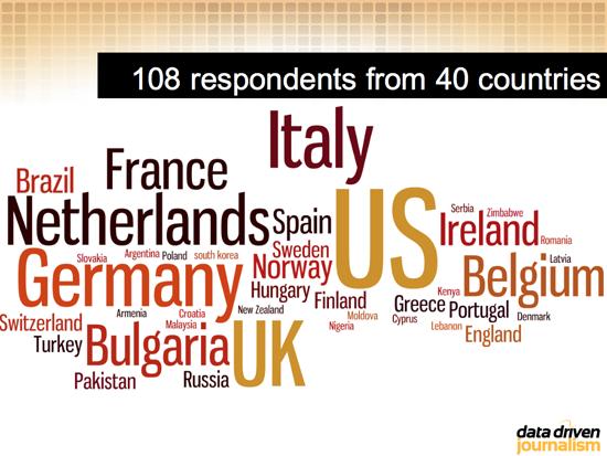 Figure 4. European Journalism Centre Survey on Training Needs